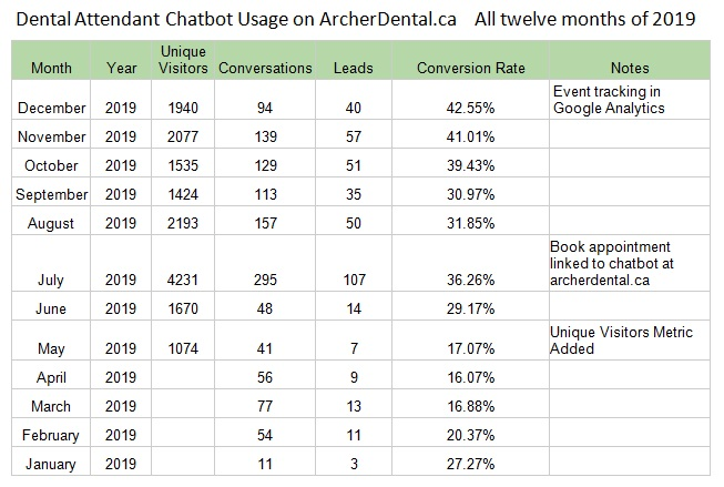 Dental Attendant stats on Archer Dental